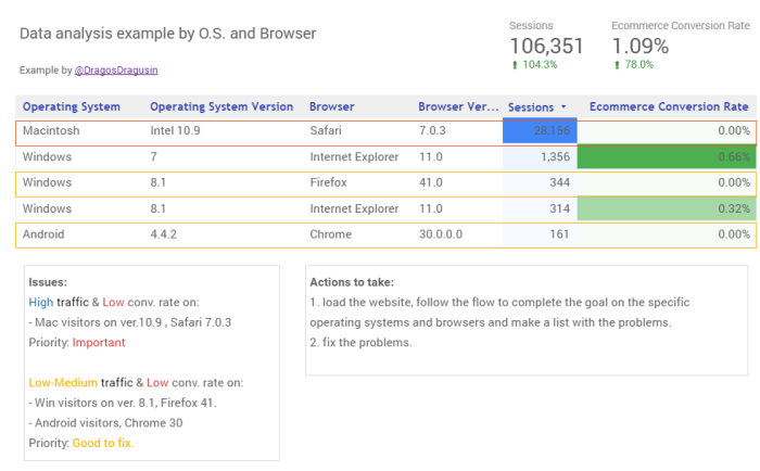 data-analysis-example-by-os-browser-data-studio